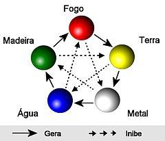 Teoria dos 5 Movimentos